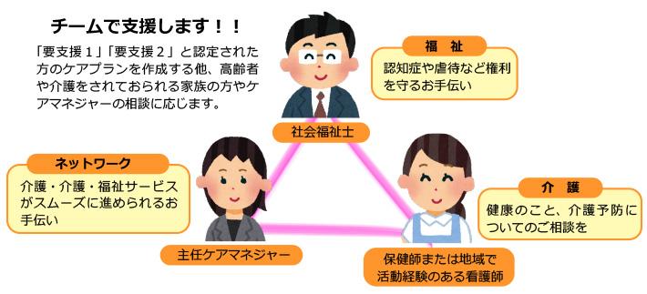 福井社地域包括センター